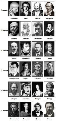 Описи типів за психе-йогою
